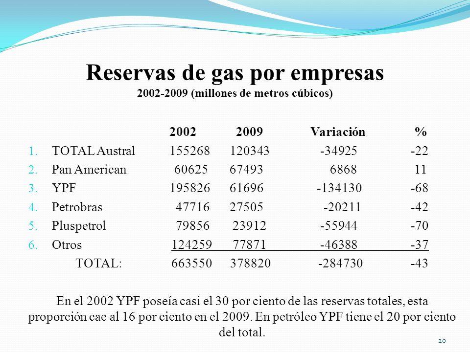 Reservas de gas por empresas 2002-2009 (millones de metros cúbicos)