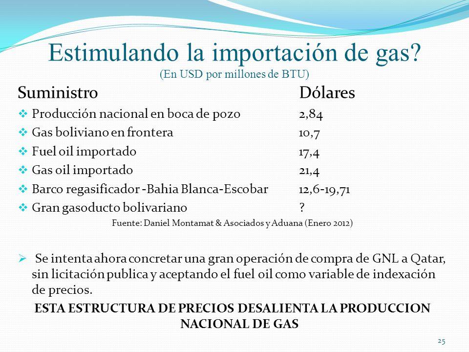 Estimulando la importación de gas (En USD por millones de BTU)