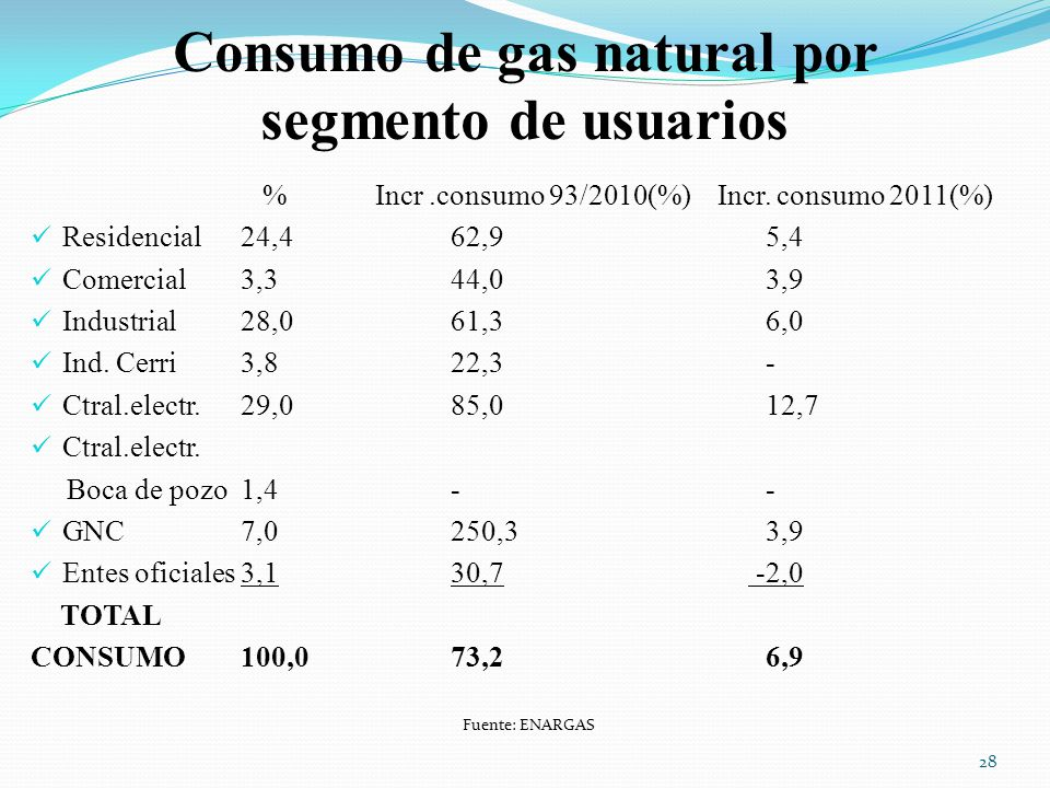 Consumo de gas natural por segmento de usuarios