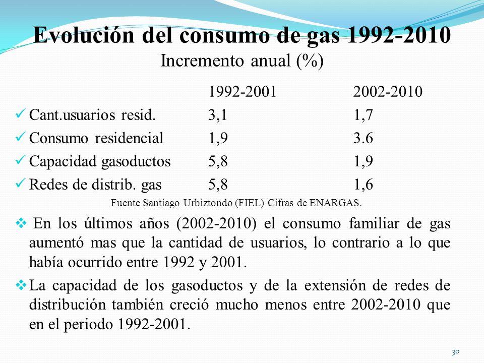 Evolución del consumo de gas 1992-2010 Incremento anual (%)