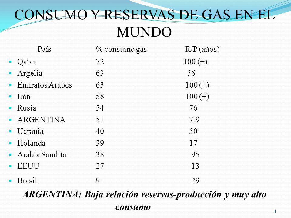 CONSUMO Y RESERVAS DE GAS EN EL MUNDO