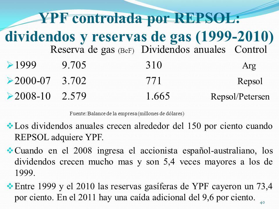 YPF controlada por REPSOL: dividendos y reservas de gas (1999-2010)