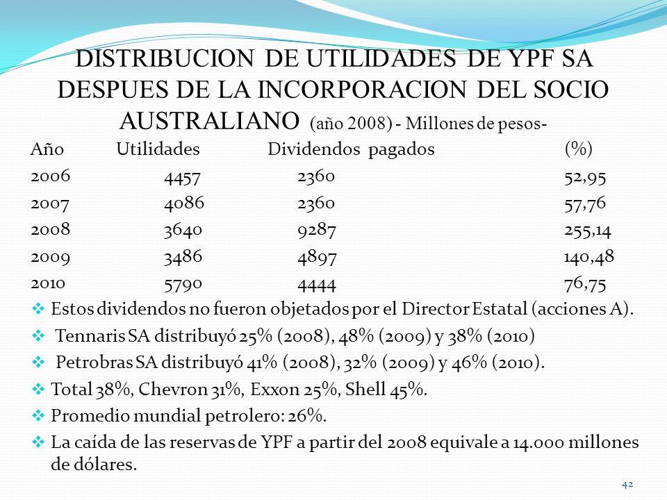 DISTRIBUCION DE UTILIDADES DE YPF SA DESPUES DE LA INCORPORACION DEL SOCIO AUSTRALIANO (año 2008) - Millones de pesos-