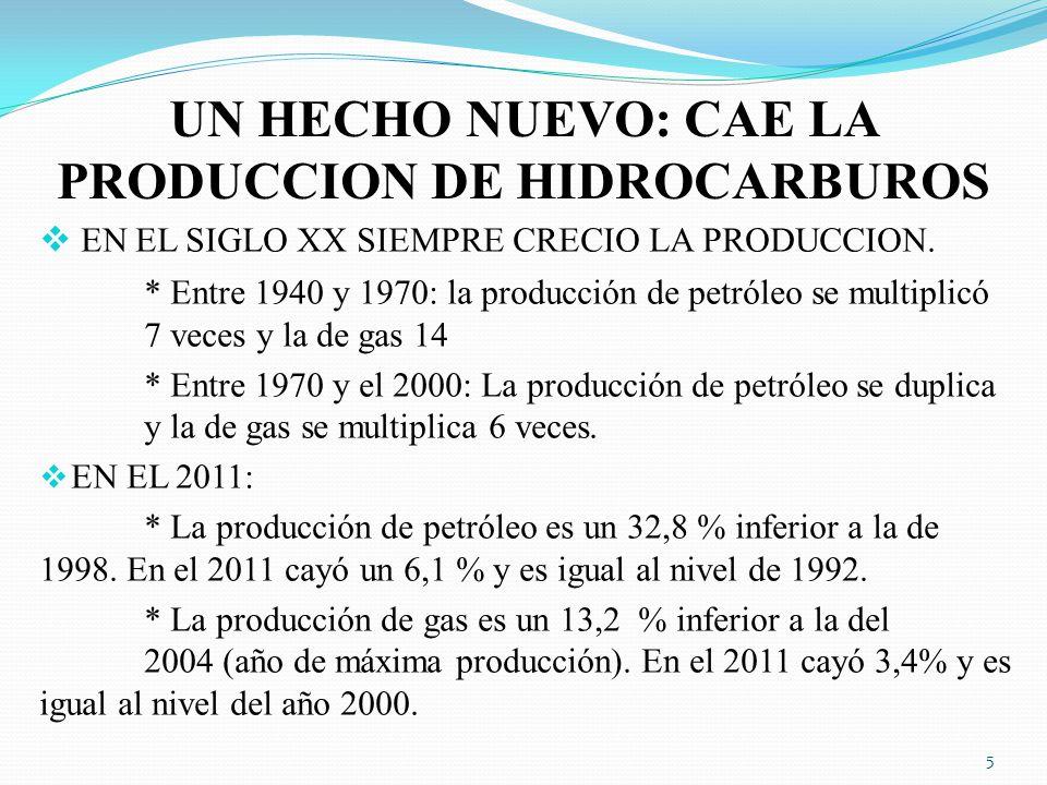 UN HECHO NUEVO: CAE LA PRODUCCION DE HIDROCARBUROS