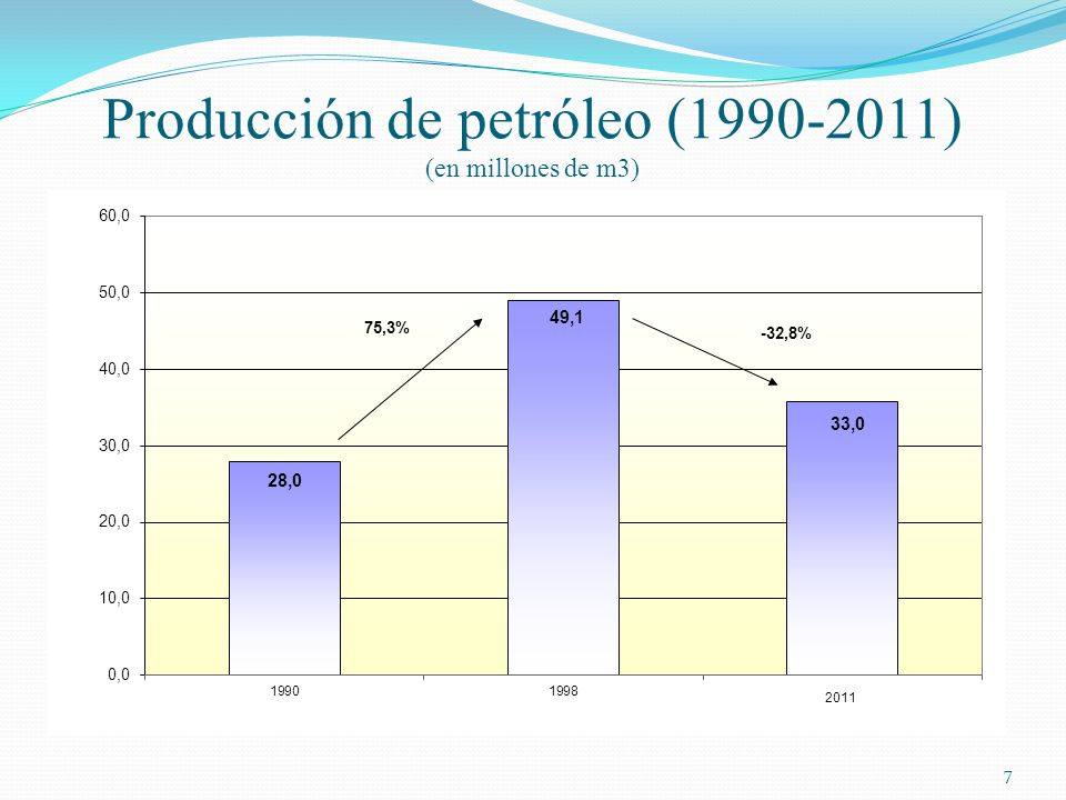 Producción de petróleo (1990-2011) (en millones de m3)