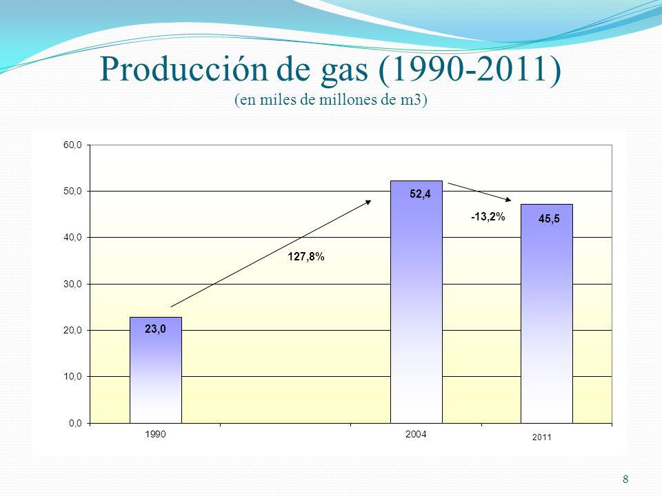 Producción de gas (1990-2011) (en miles de millones de m3)