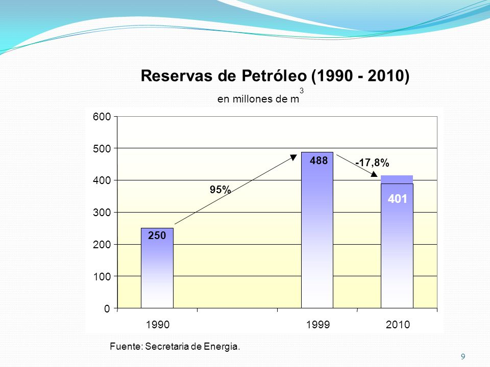 Reservas de Petróleo (1990 - 2010)