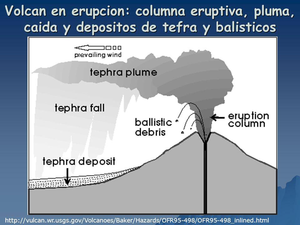 Volcan en erupcion: columna eruptiva, pluma, caida y depositos de tefra y balisticos