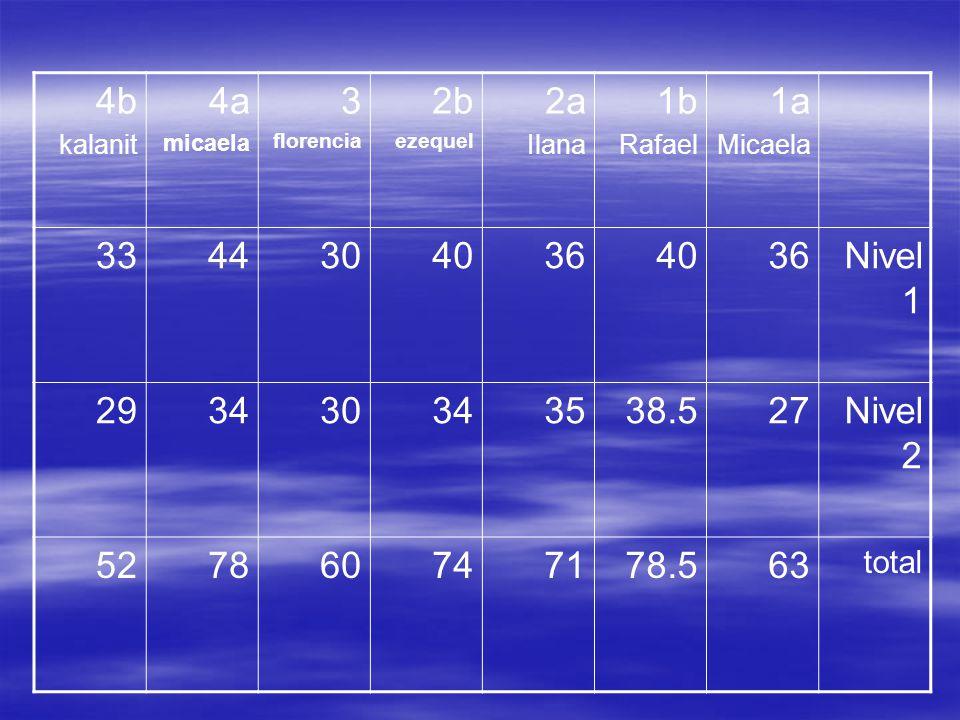1a Micaela. 1b. Rafael. 2a. Ilana. 2b. ezequel. 3. florencia. 4a. micaela. 4b. kalanit.