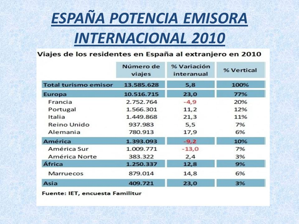 ESPAÑA POTENCIA EMISORA INTERNACIONAL 2010