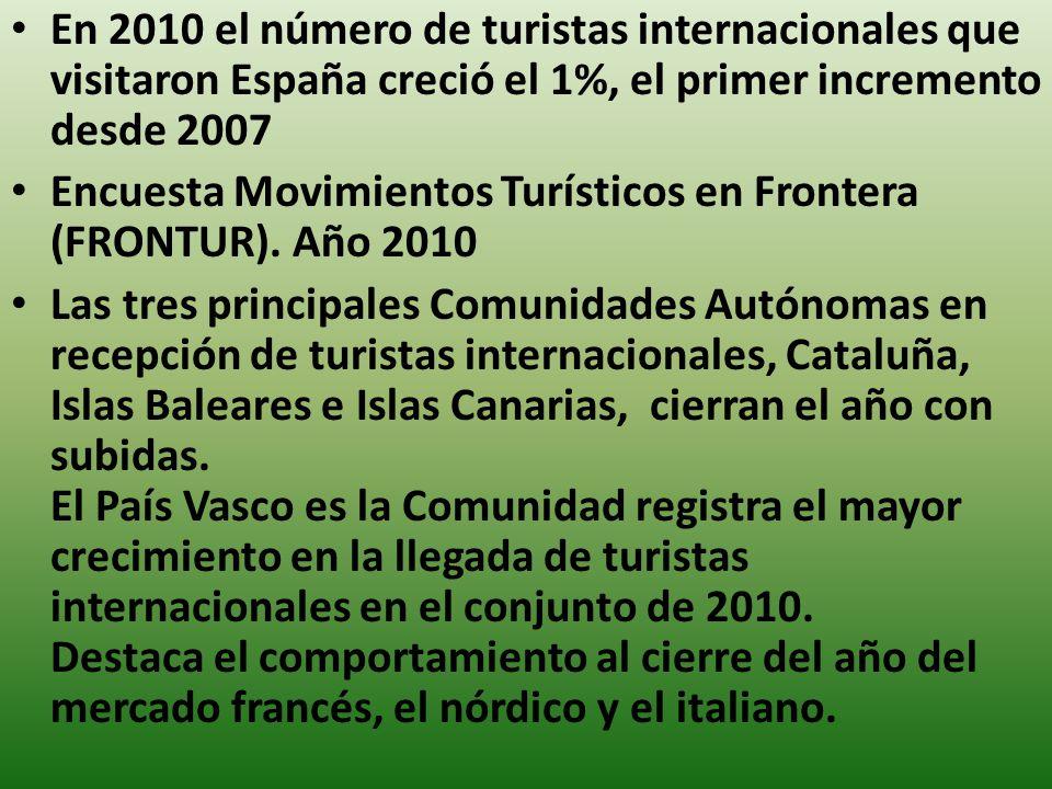 En 2010 el número de turistas internacionales que visitaron España creció el 1%, el primer incremento desde 2007