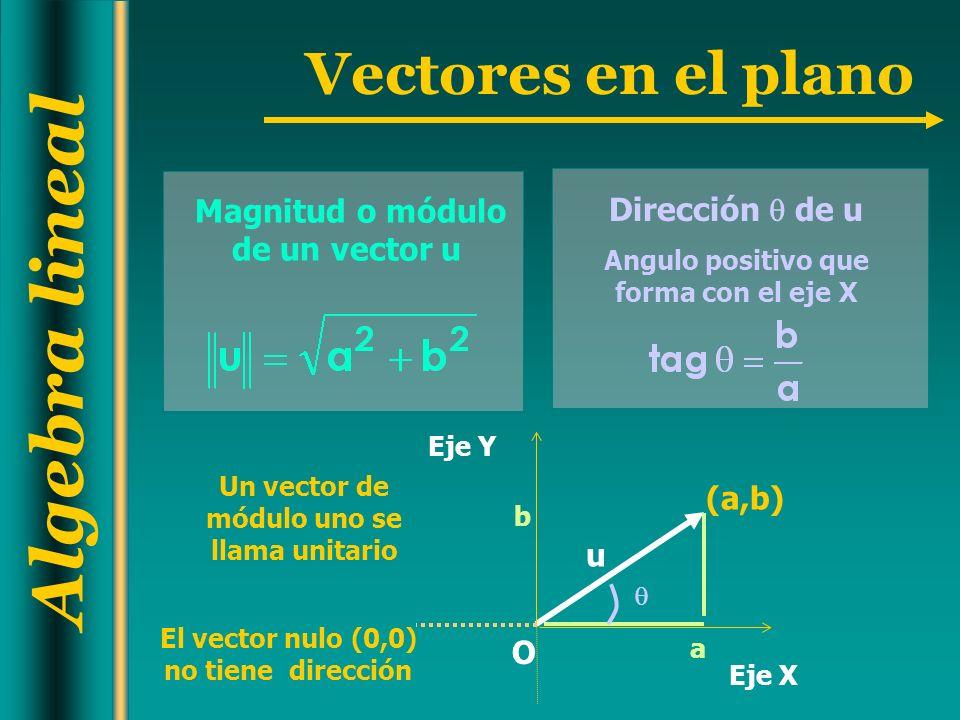 Magnitud o módulo de un vector u Dirección  de u