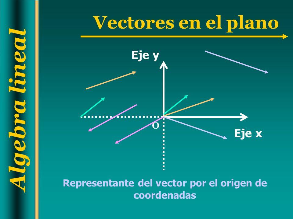 Representante del vector por el origen de coordenadas