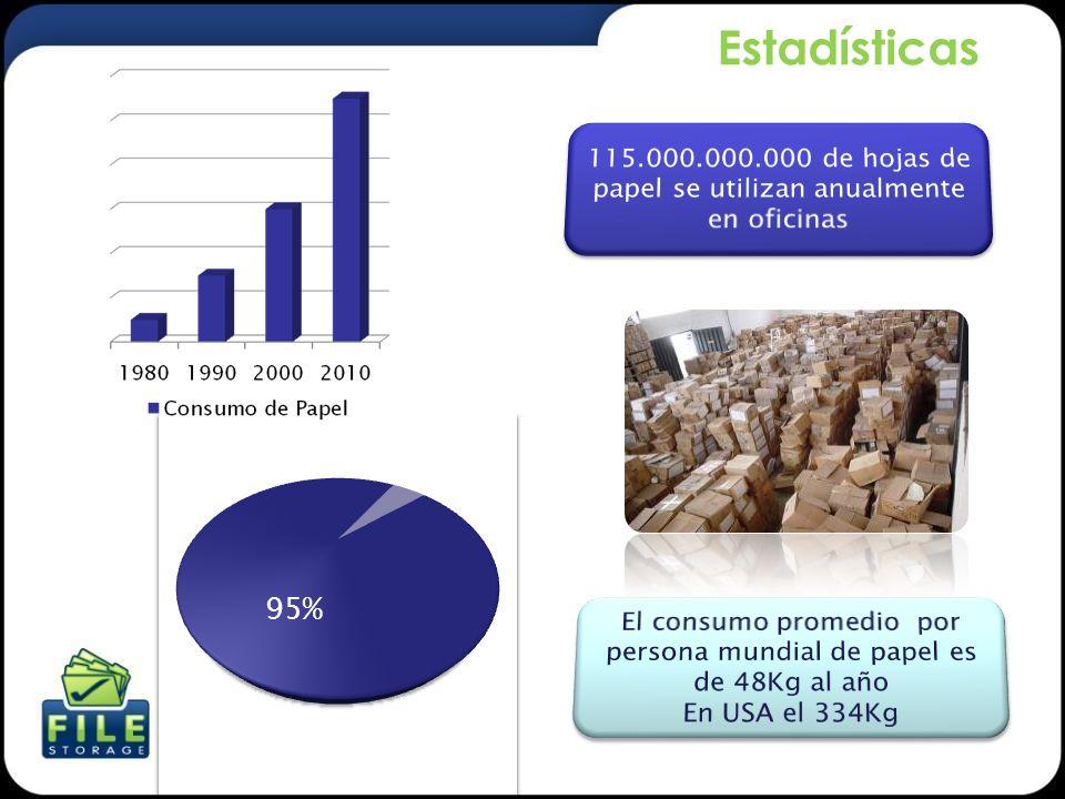Estadísticas 115.000.000.000 de hojas de papel se utilizan anualmente en oficinas.