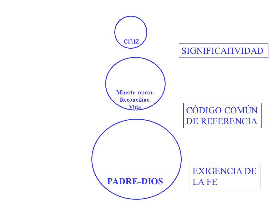 cruz SIGNIFICATIVIDAD CÓDIGO COMÚN DE REFERENCIA EXIGENCIA DE LA FE