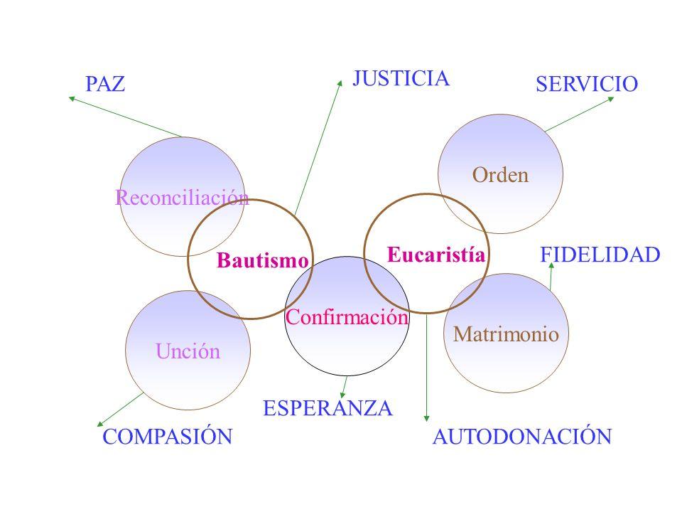 JUSTICIA PAZ. SERVICIO. Orden. Reconciliación. Eucaristía. FIDELIDAD. Bautismo. Confirmación.