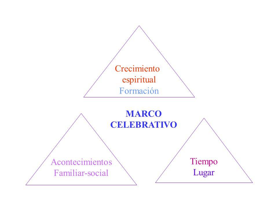 Crecimiento espiritual Formación MARCO CELEBRATIVO Acontecimientos Familiar-social Tiempo Lugar