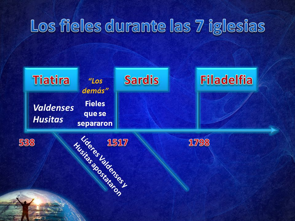 Los fieles durante las 7 iglesias Fieles que se separaron