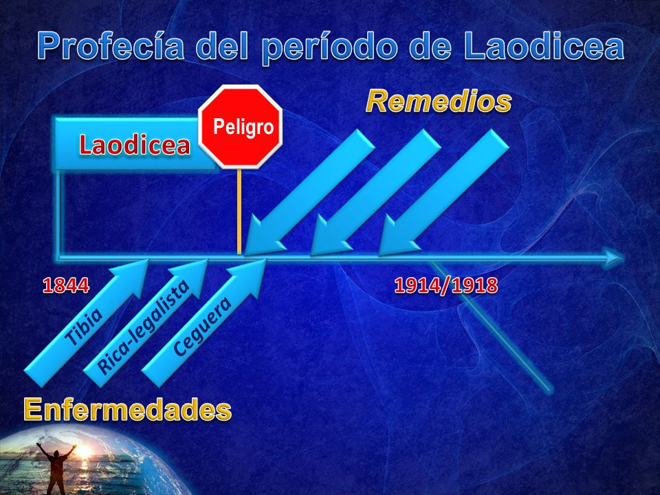 Profecía del período de Laodicea