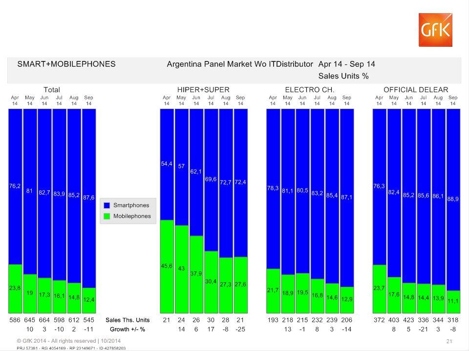 Argentina Panel Market Wo ITDistributor Sales Units %