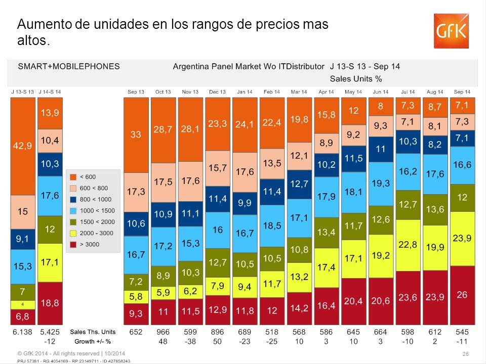 Aumento de unidades en los rangos de precios mas altos.