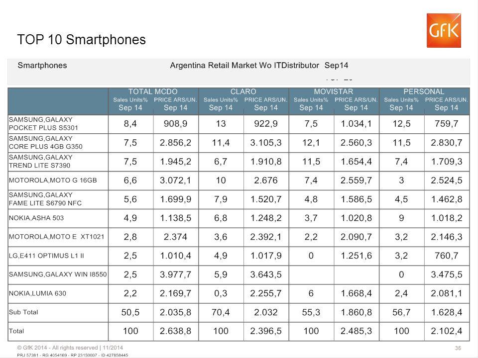 TOP 10 Smartphones Sep14 Argentina Retail Market Wo ITDistributor