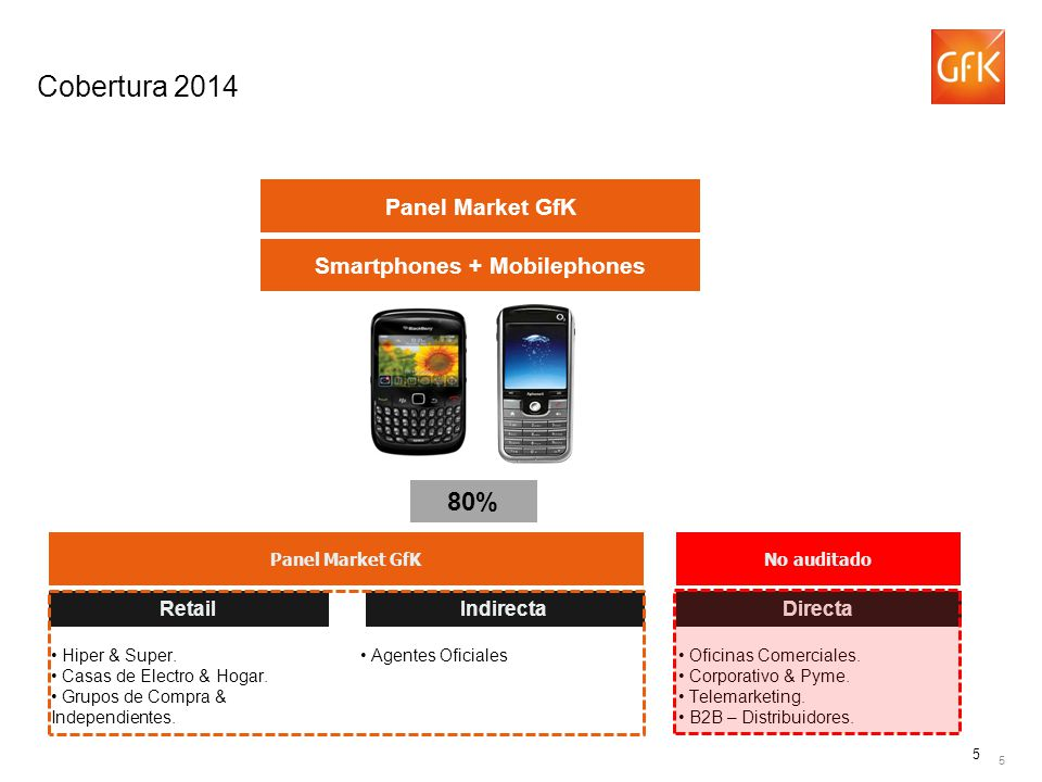 Smartphones + Mobilephones