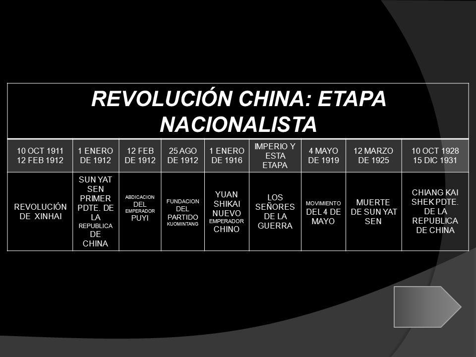 REVOLUCIÓN CHINA: ETAPA NACIONALISTA