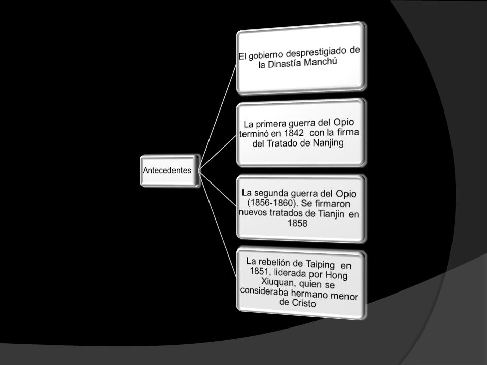 El gobierno desprestigiado de la Dinastía Manchú
