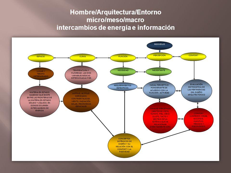 Hombre/Arquitectura/Entorno micro/meso/macro intercambios de energía e información