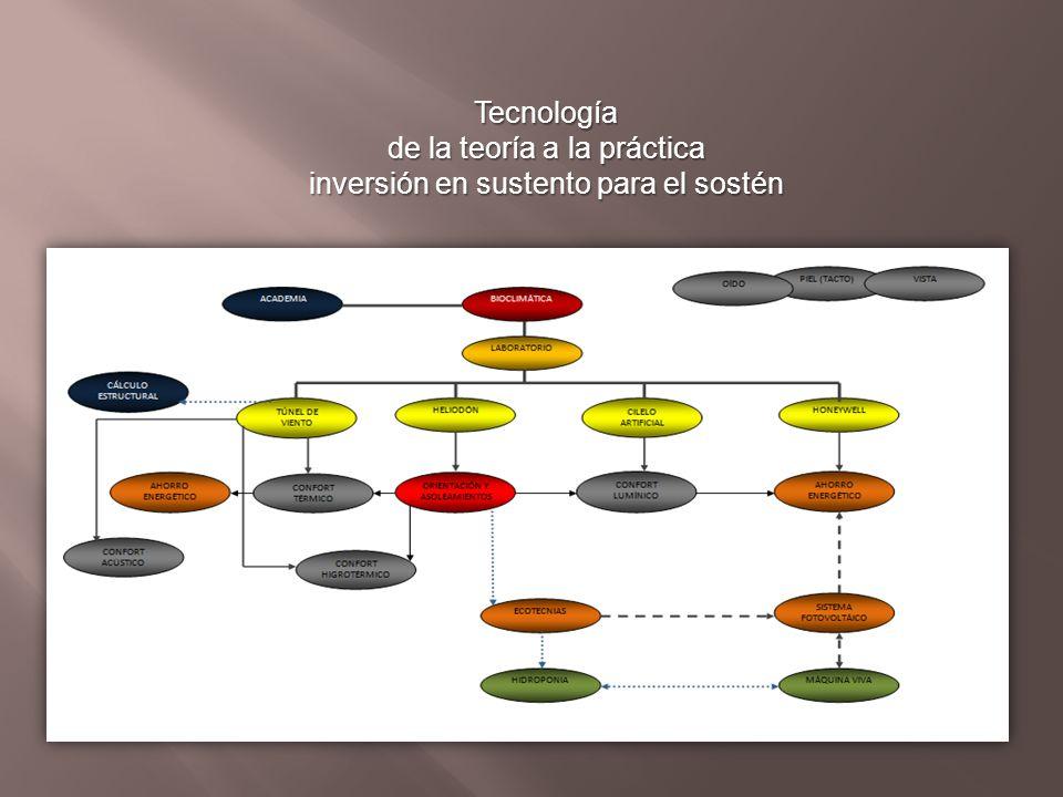 Tecnología de la teoría a la práctica inversión en sustento para el sostén