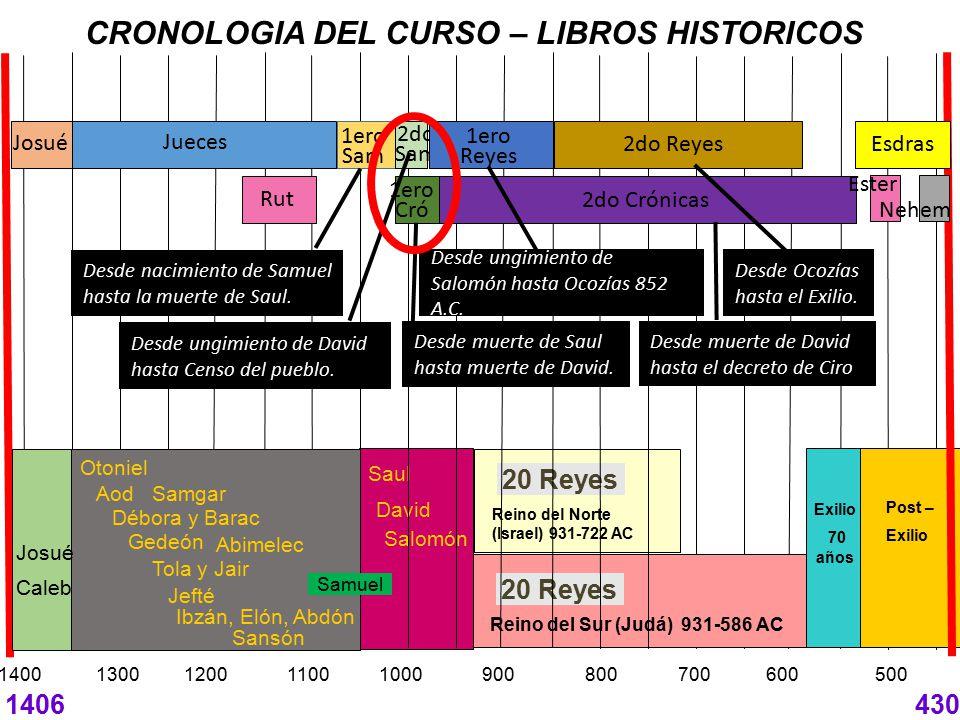 CRONOLOGIA DEL CURSO – LIBROS HISTORICOS