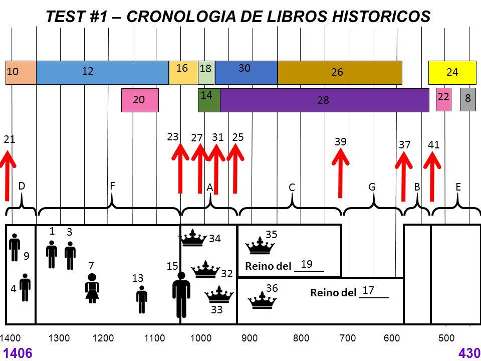 TEST #1 – CRONOLOGIA DE LIBROS HISTORICOS