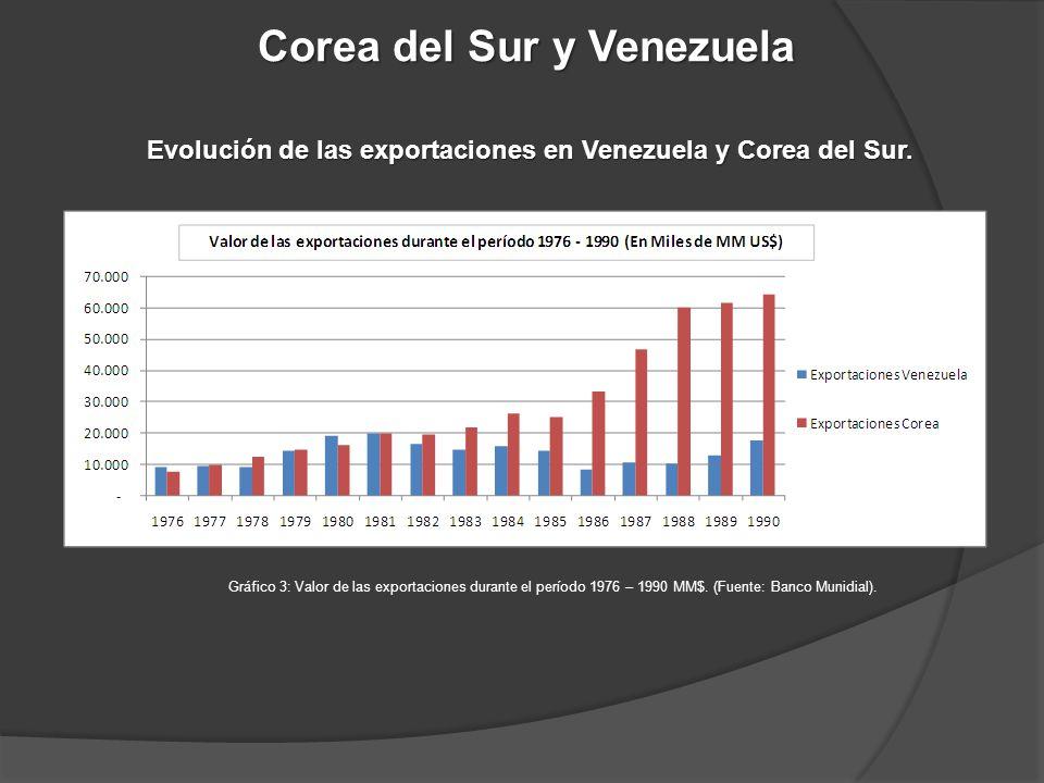 Corea del Sur y Venezuela
