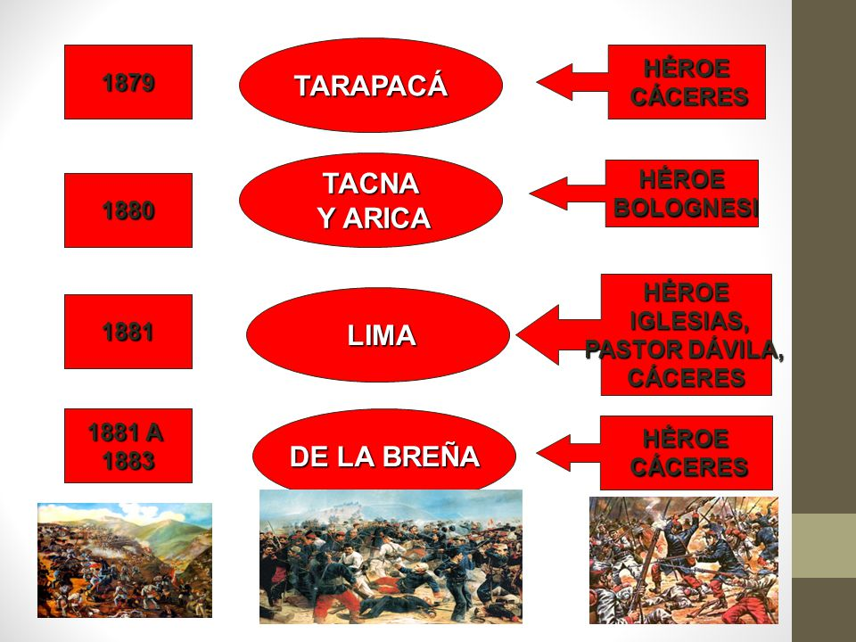 TARAPACÁ TACNA Y ARICA LIMA DE LA BREÑA