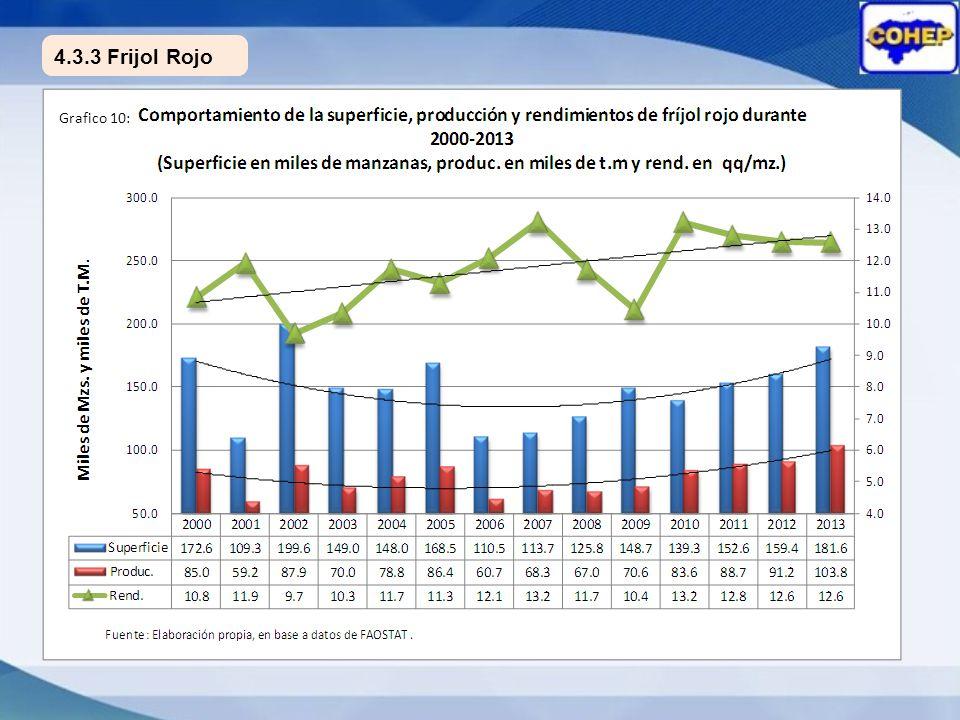 4.3.3 Frijol Rojo Grafico 10: