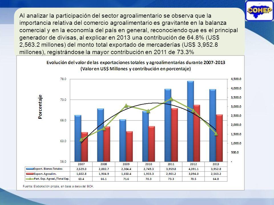 Al analizar la participación del sector agroalimentario se observa que la importancia relativa del comercio agroalimentario es gravitante en la balanza comercial y en la economía del país en general, reconociendo que es el principal generador de divisas, al explicar en 2013 una contribución de 64.8% (US$ 2,563.2 millones) del monto total exportado de mercaderías (US$ 3,952.8 millones), registrándose la mayor contribución en 2011 de 73.3%