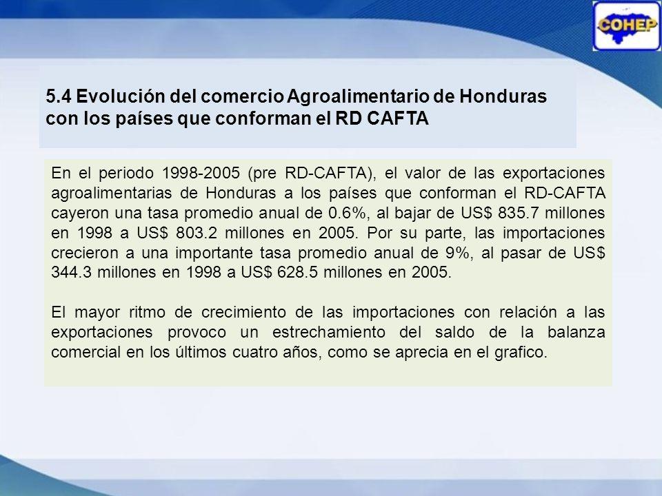 5.4 Evolución del comercio Agroalimentario de Honduras con los países que conforman el RD CAFTA