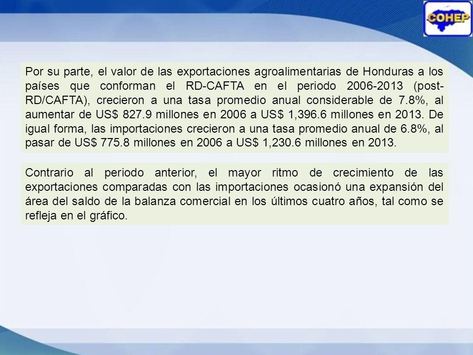 Por su parte, el valor de las exportaciones agroalimentarias de Honduras a los países que conforman el RD-CAFTA en el periodo 2006-2013 (post-RD/CAFTA), crecieron a una tasa promedio anual considerable de 7.8%, al aumentar de US$ 827.9 millones en 2006 a US$ 1,396.6 millones en 2013. De igual forma, las importaciones crecieron a una tasa promedio anual de 6.8%, al pasar de US$ 775.8 millones en 2006 a US$ 1,230.6 millones en 2013.