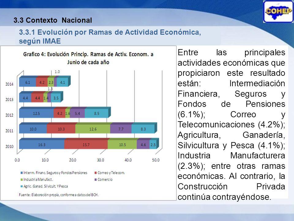 3.3.1 Evolución por Ramas de Actividad Económica, según IMAE
