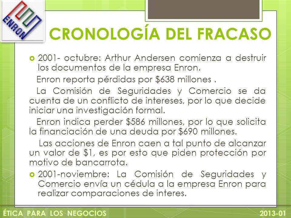CRONOLOGÍA DEL FRACASO