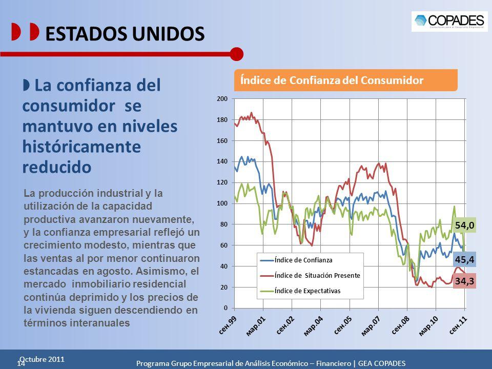   ESTADOS UNIDOS Índice de Confianza del Consumidor.  La confianza del consumidor se mantuvo en niveles históricamente reducido.
