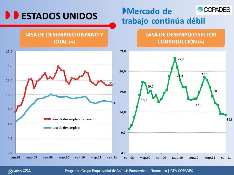   ESTADOS UNIDOS Mercado de trabajo continúa débil
