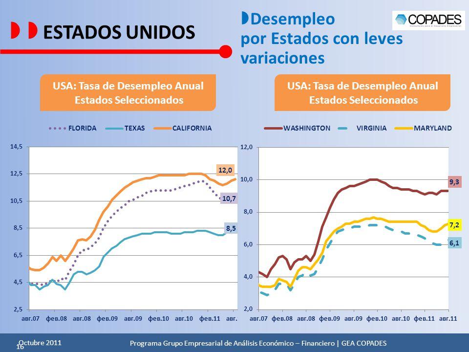  ESTADOS UNIDOS Desempleo por Estados con leves variaciones