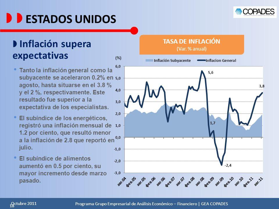   ESTADOS UNIDOS  Inflación supera expectativas TASA DE INFLACIÓN