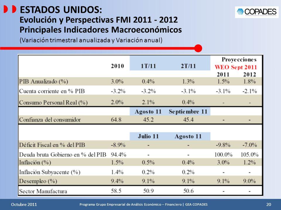   ESTADOS UNIDOS: Evolución y Perspectivas FMI 2011 - 2012 Principales Indicadores Macroeconómicos (Variación trimestral anualizada y Variación anual)