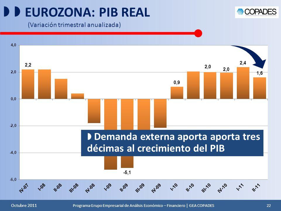   EUROZONA: PIB REAL (Variación trimestral anualizada)