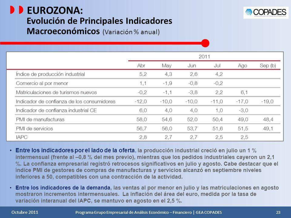   EUROZONA: Evolución de Principales Indicadores Macroeconómicos (Variación % anual)