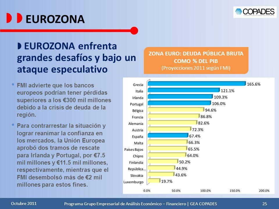 ZONA EURO: DEUDA PÚBLICA BRUTA COMO % DEL PIB
