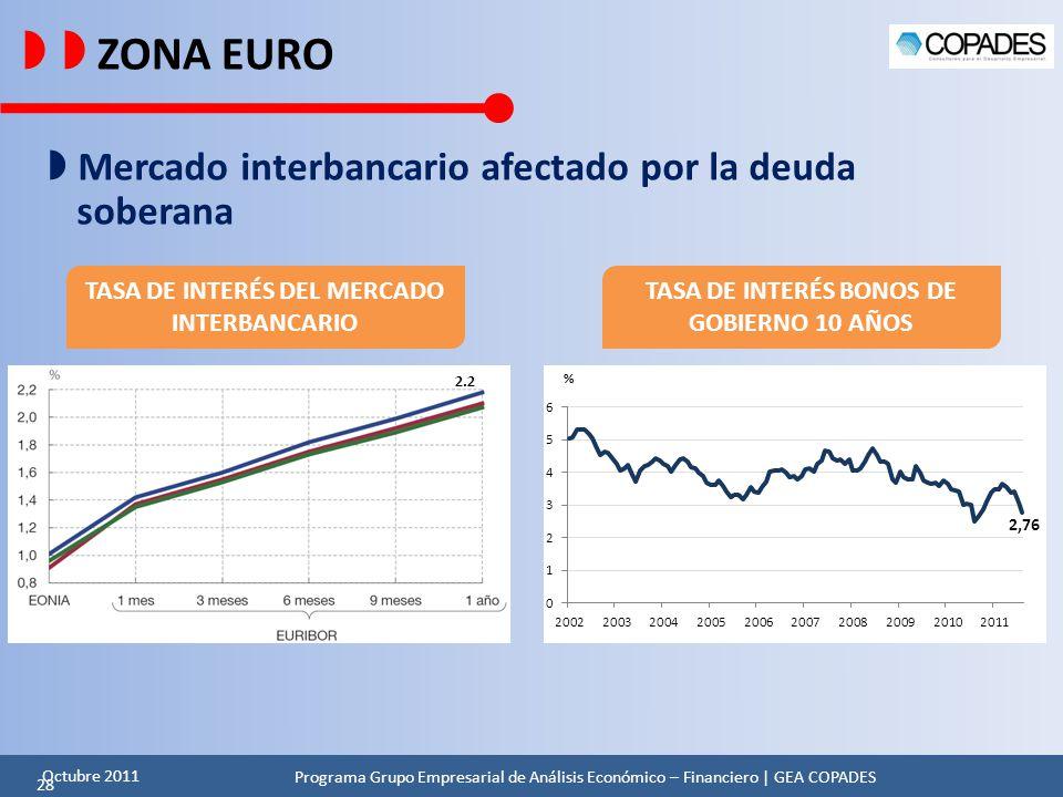   ZONA EURO  Mercado interbancario afectado por la deuda soberana